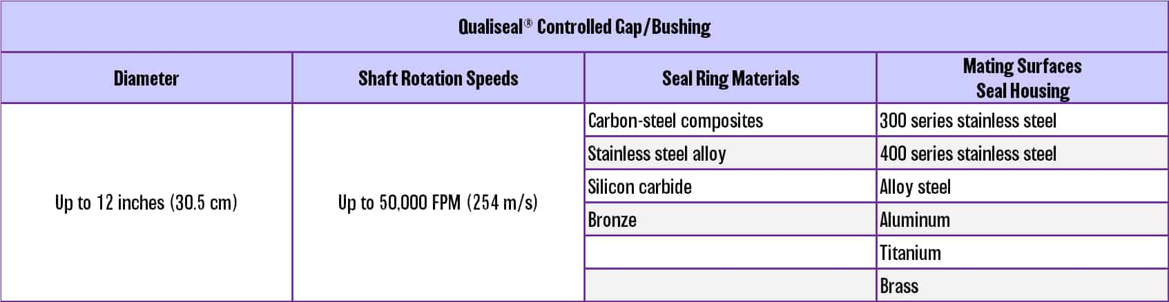 Qualiseal® Controlled Gap/Bushing Specifications