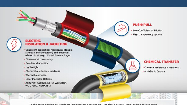 PTFE Tapes-Films Infographic