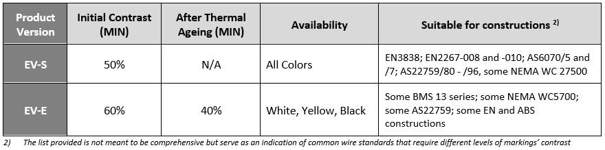UV Laser Markability PTFE Tape options