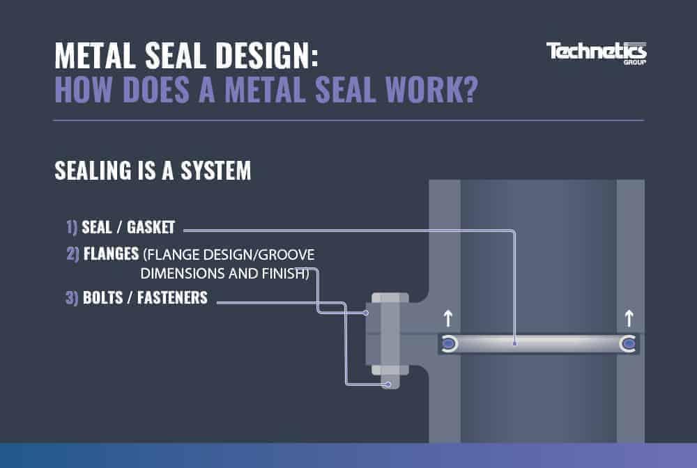 How Metal Seals Work Infographic